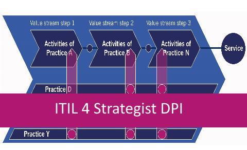 ITIL 4 DPI | 01