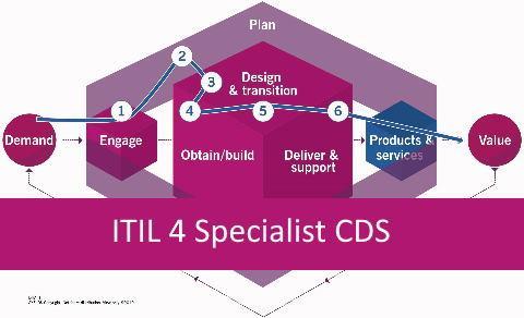 ITIL 4 CDS | 01