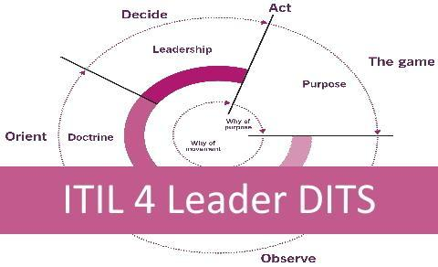 ITIL 4 DITS | ALL
